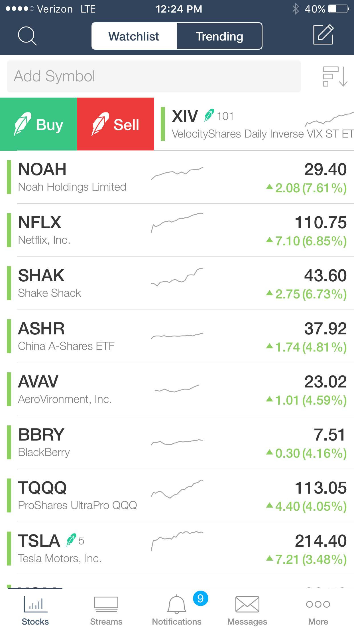 Stocktwits And Robinhood Teamed Up To Provide Social Trading To The Stocktwits Community Howard Lindzon