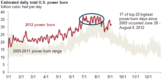graph of estimated daily total U.S. power burn, as described in the article text