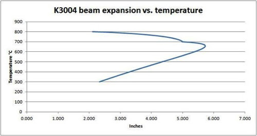 k3004_beam_vs_temp