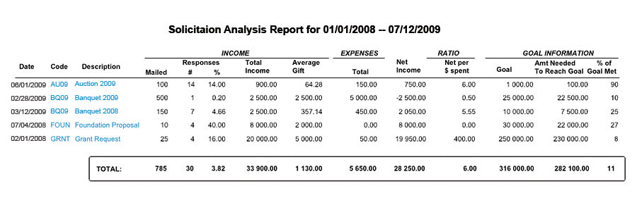 Fundraising Report Software for Donor Analysis
