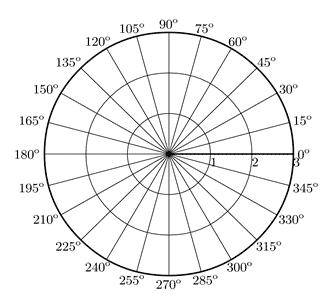 Cartesian vs. Polar Coordinates   Wyzant Resources