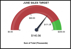 Using CRM Dashboards to Motivate your Sales Team image monthly sales targets
