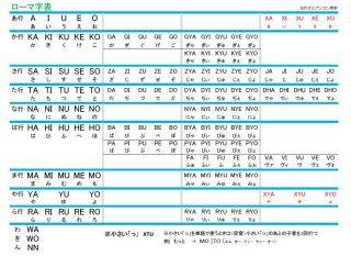 ローマ字表とオートコレクト なかざと日記 楽天ブログ