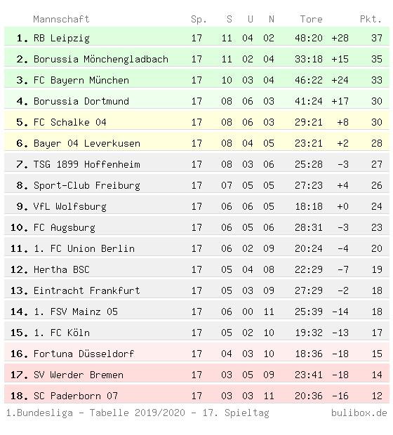 Dritte Liga Fußball Tabelle