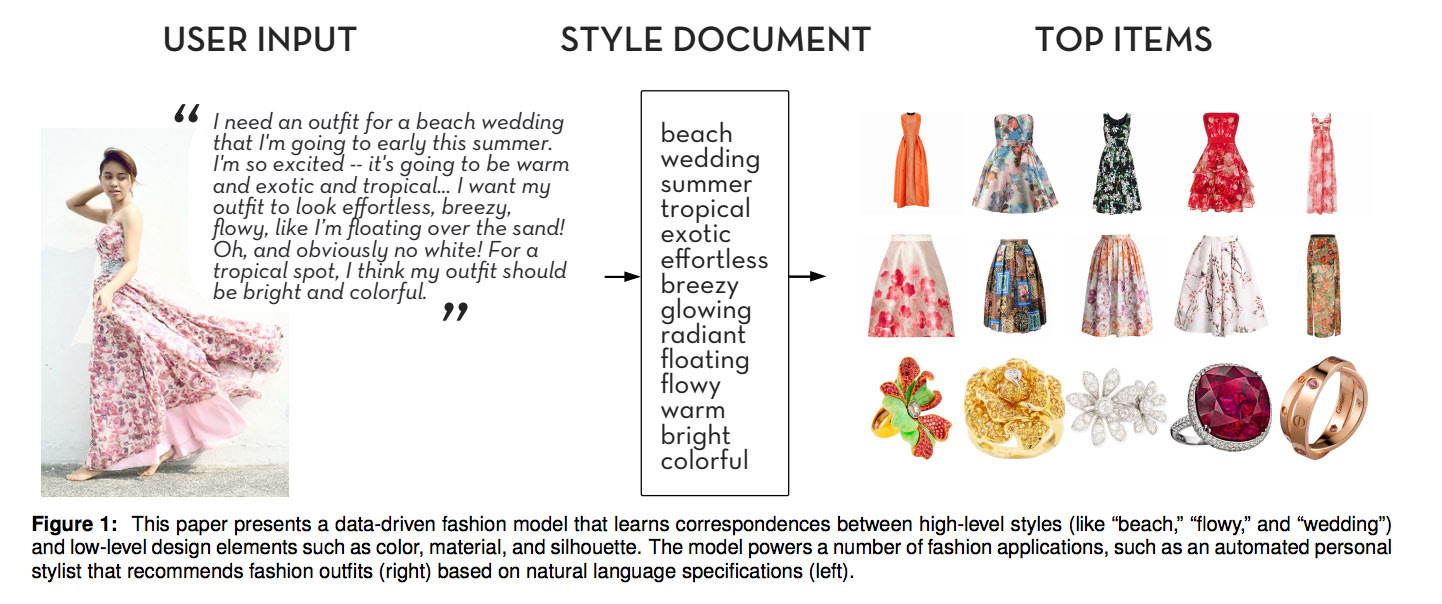The Elements Of Fashion Style