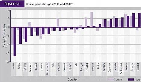 RICS European house prices league table: