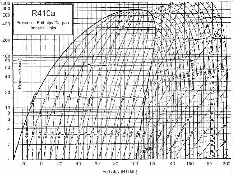 Wiring Diagram Source: Ph Diagram For Refrigeration Cycle