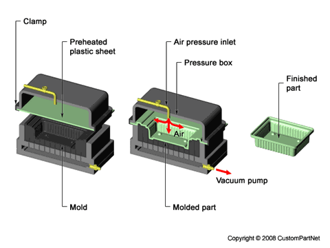 Thermoforming - Pressure Forming