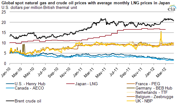 graph of Annual U.S. natural gas, crude oil, and NGL production, 2000-2011, as described in the article text