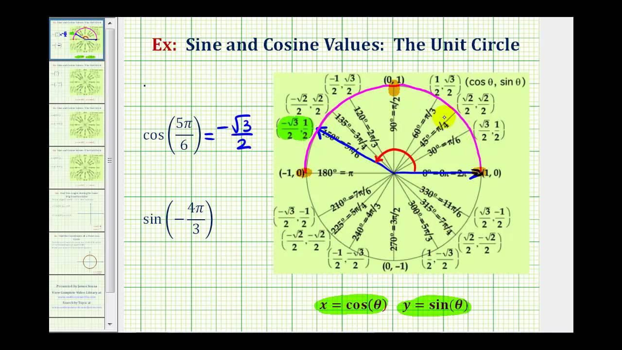 Ex: Sine and Cosine Values Using the Unit Circle - Multiples of pi ...