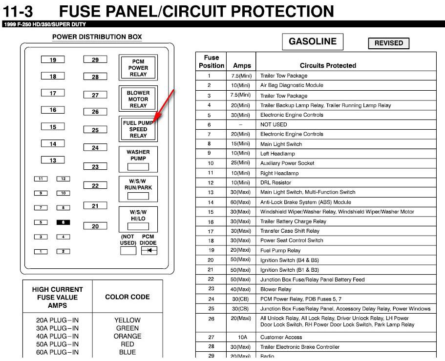 F350 Under Hood Fuse Box - Wiring Diagram & Schemas