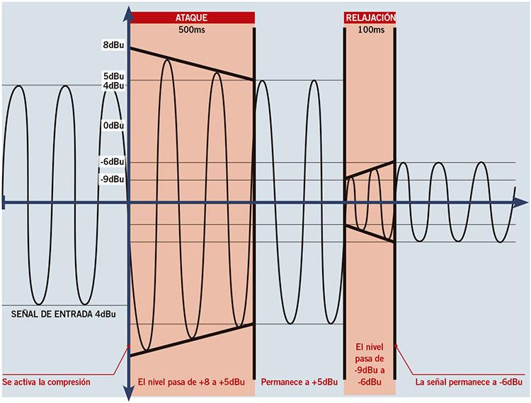 Fundamentos de la compresión dinámica