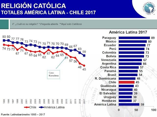A transição católica e o crescimento da secularização na América Latina