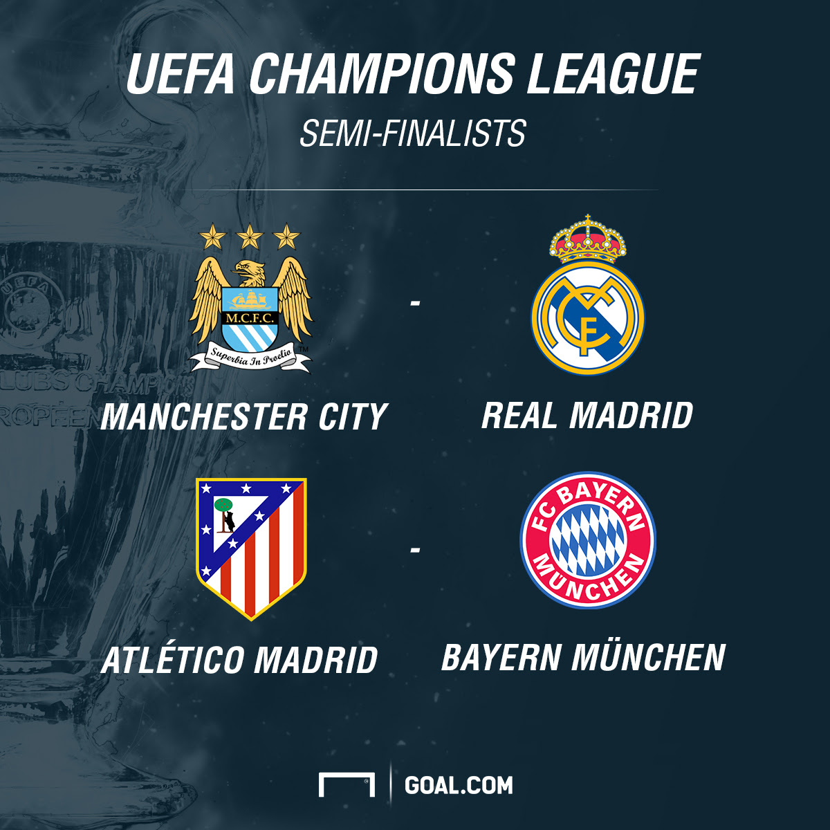 Manchester City et Real madrid