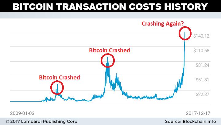 bitcoin cash year chart