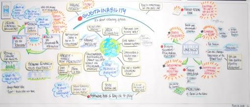 sustainability_mindmap