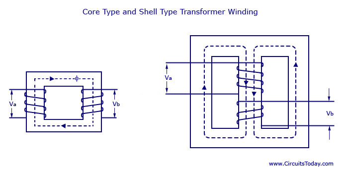 Core Type and Shell Type Transformer Winding