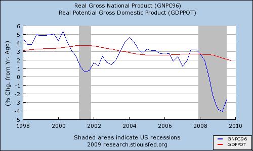 Us economy essay