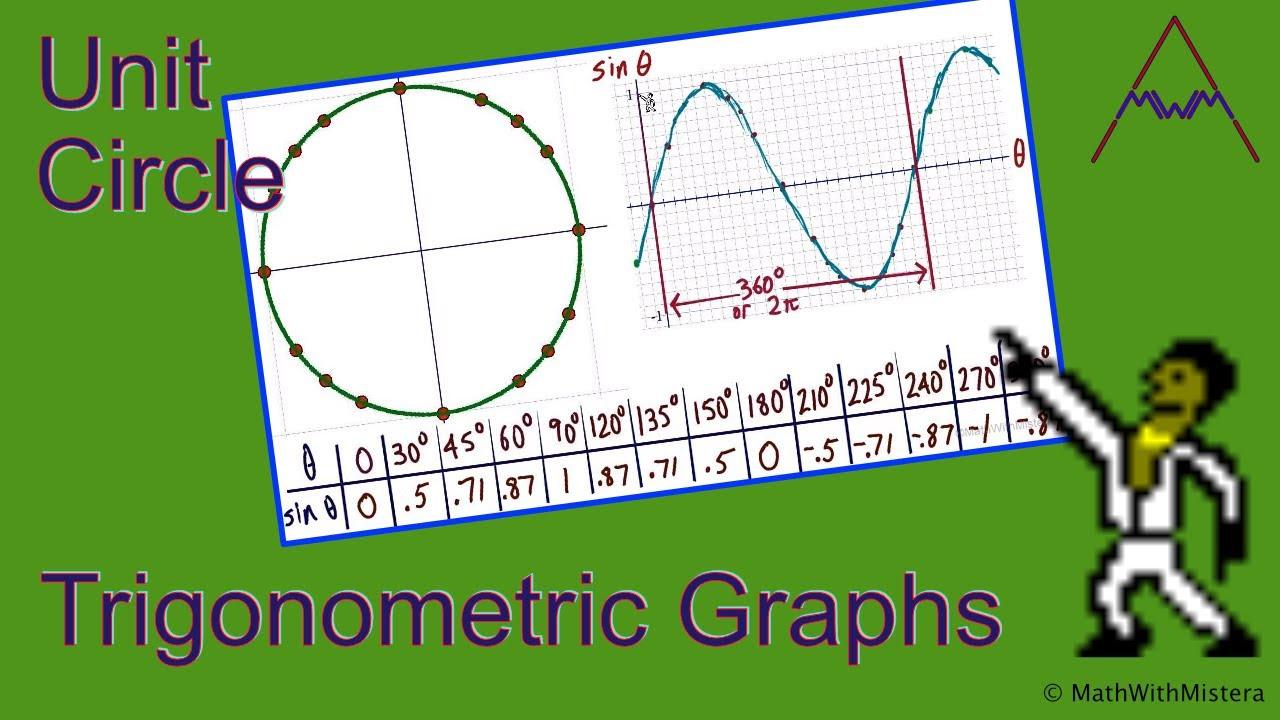 Trigonometric Graphs and the Unit Circle - YouTube