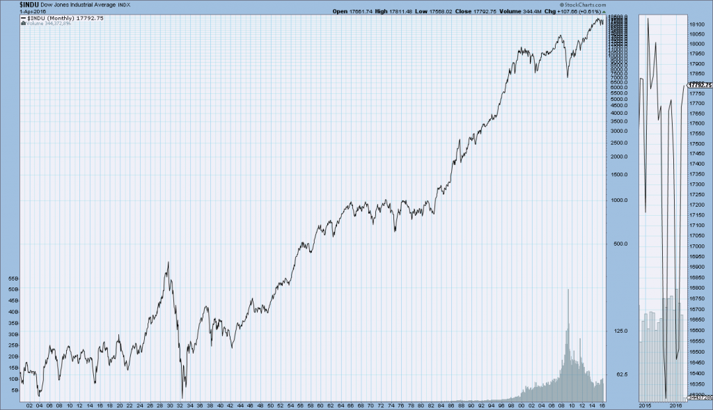 DJIA price chart from 1900