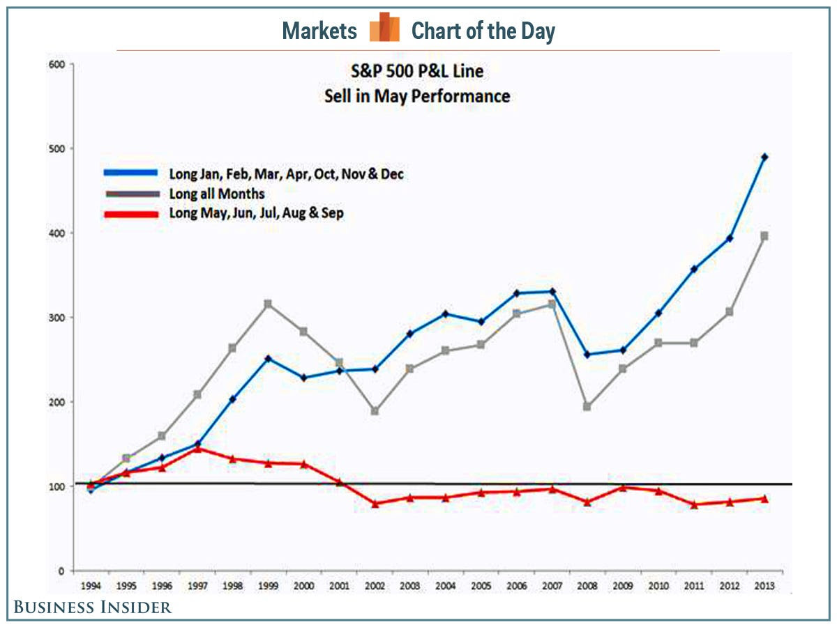 cotd sell in may