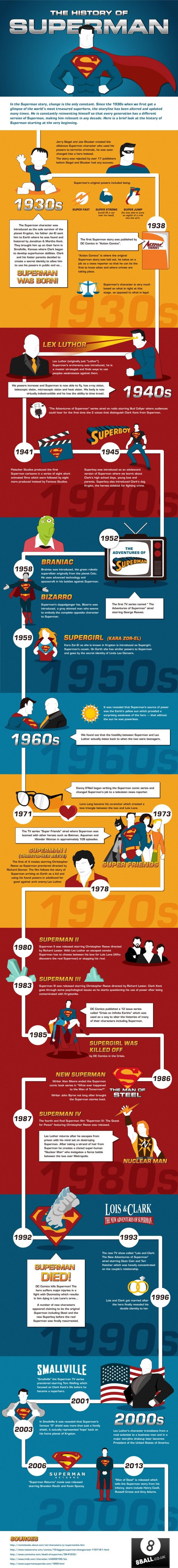 The History of Superman [Infog