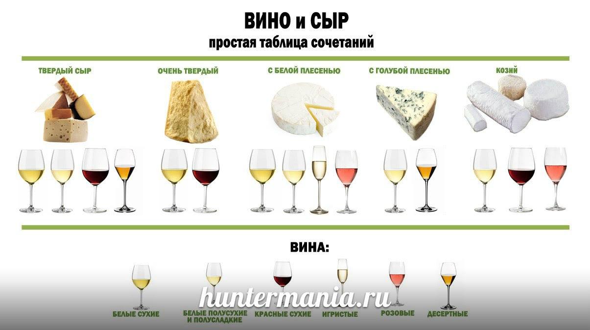 Как разные виды сыра сочетаются с разными винами