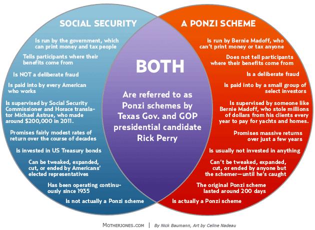 venn diagram social security ponzi scheme 630