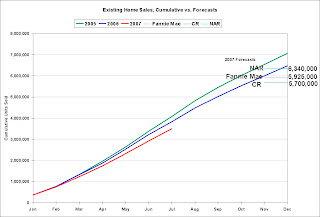 Existing Home Sales Forecasts
