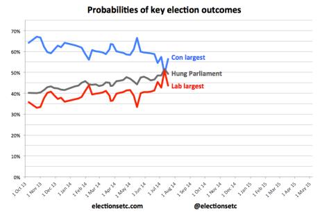 Probabilities trend 140711