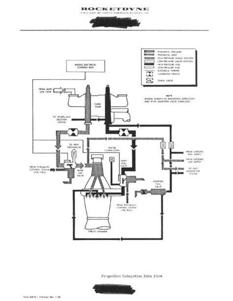 Development of the Rocket Engine for the Jupiter Missile