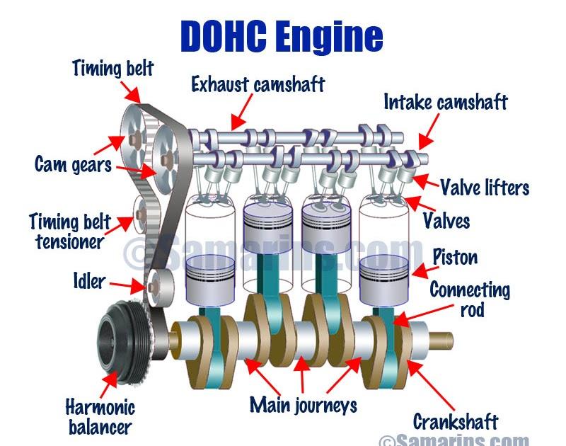 Chevy 454 Engine Diagram Pushrod - Wiring Diagram