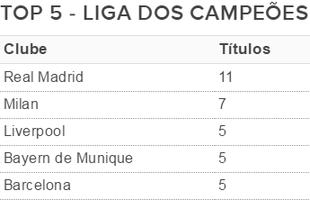 Top 5 Liga dos Campeões (Foto: GloboEsporte.com)