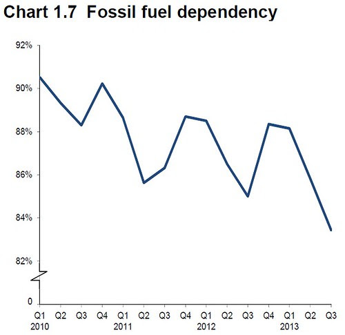 UK Fossil Fuel Dependency Q3 2013