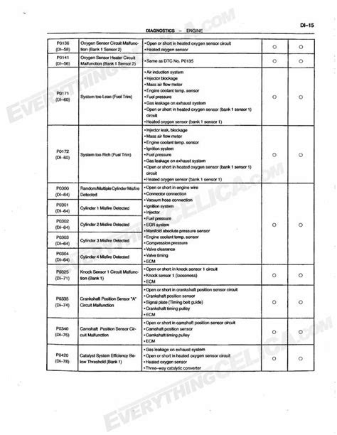CEL, Check Engine Light - Diagnostic Trouble Code Chart
