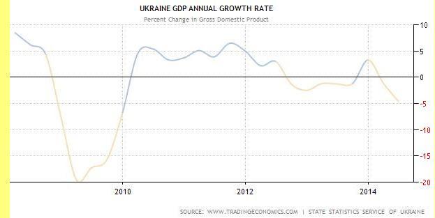Taxas oficiais ucranianas de variação do PIB.
