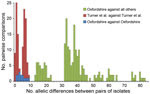 Thumbnail of Pairwise allelic differences (across 1,514 genetic loci) among 6 isolates from a cross-institutional Streptococcus pyogenes outbreak in Oxfordshire, United Kingdom, and other isolates. Green indicates differences between each of the 6 Oxfordshire outbreak isolates and each of the other 33 isolates that occurred in other geographic areas in the United Kingdom around the time of the Oxfordshire outbreak or were reported by Turner et al. in 2013 (20). Red indicates differences between