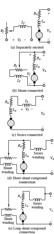 Figure 5 - Configuration of DC Machines