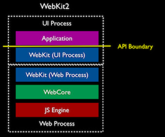 How WebKit2 Will Fix Your Slow, Crashy Browsers