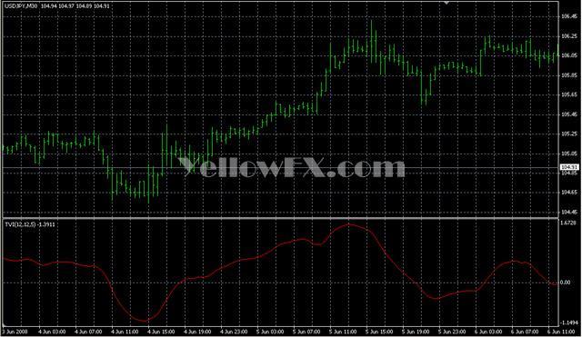 Ticks Volume Indicator Indicator Free Download Forex Indicator -