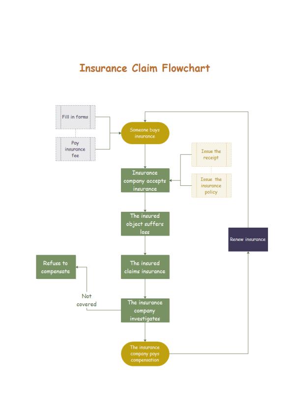 insurance claim flowchart
