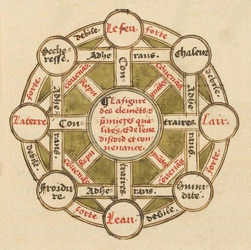 Le sphere du monde by Oronce Fine, 1549 c