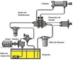 que es hidraulica