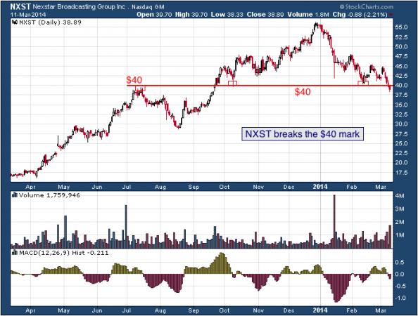 1-year chart of NXST (Nexstar Broadcasting Group, Inc.)