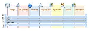 Dimensiones modelo de datos