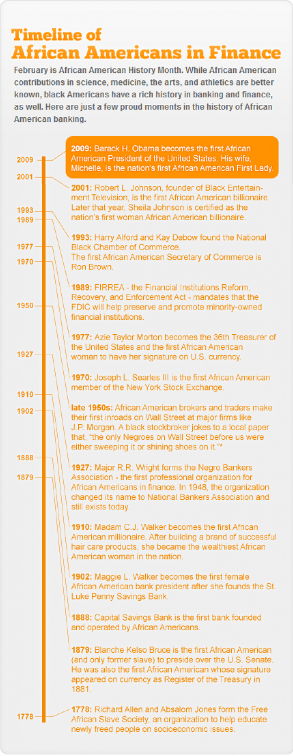 Timeline of African Americans in Finance