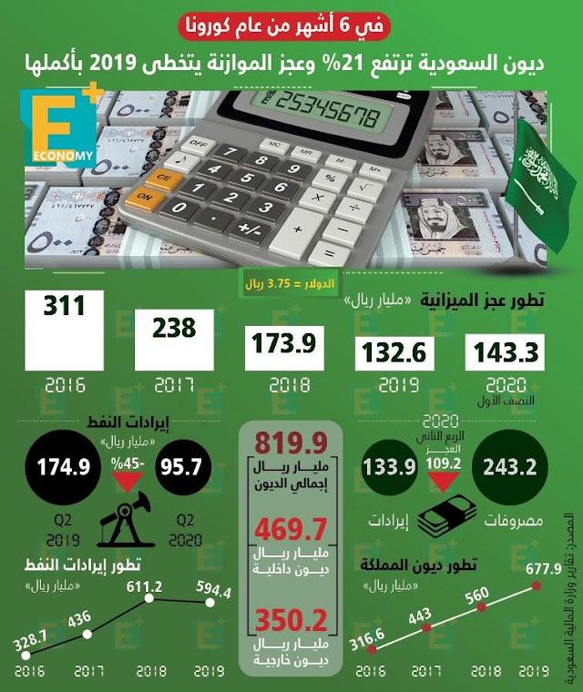 تحويلات الأجانب بالسعودية ترتفع 13% في النصف الأول إلى 18.5 مليار دولار
