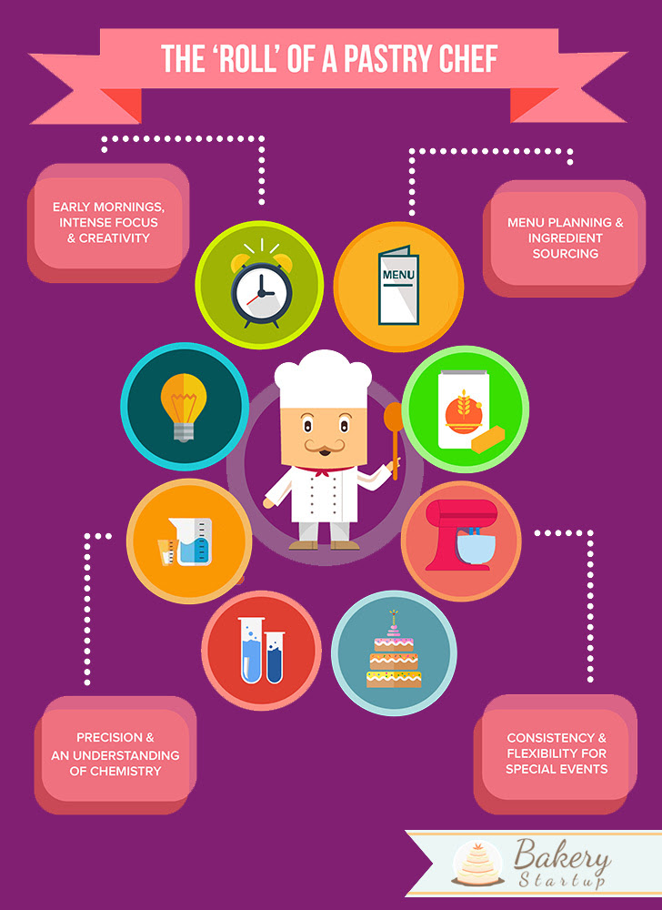 Designing An Educational Pastry Kitchen Requirements