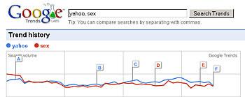 Yahoo vs Sex