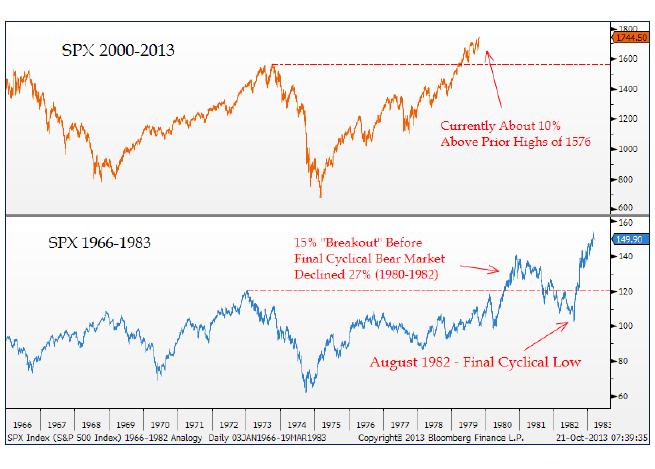 10-30-13 spx 60s and today